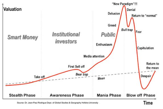 Bubble Chart Crypto Bubble Chart